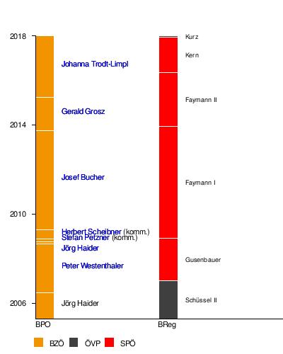 Bündnis Zukunft Österreich – Wikipedia
