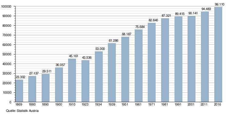 einwohnerzahl deutsche städte 2019
