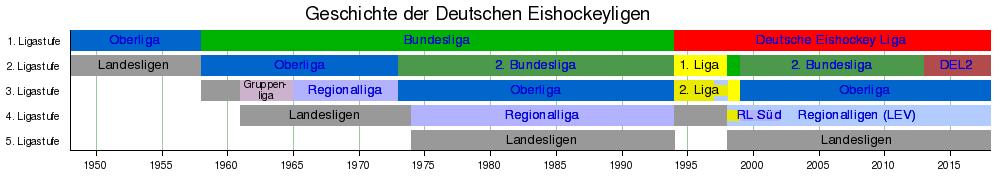 eishockey ligen deutschland