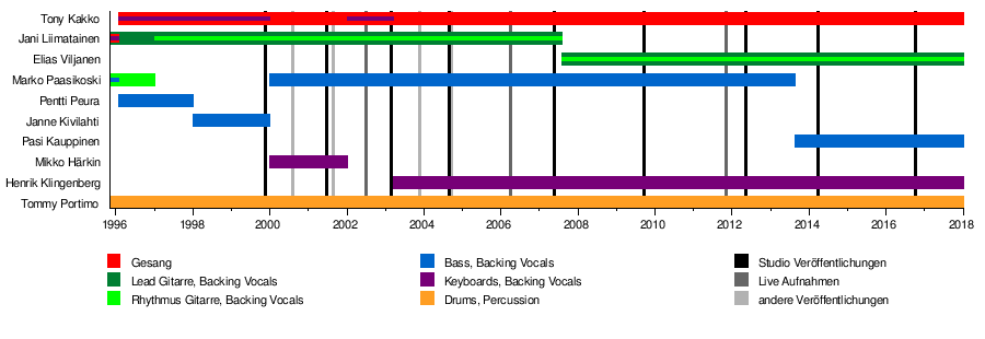 Sonata Arctica – Wikipedia