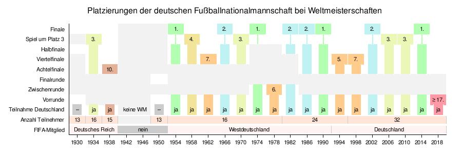Deutsche FußballnationalmannschaftWeltmeisterschaften