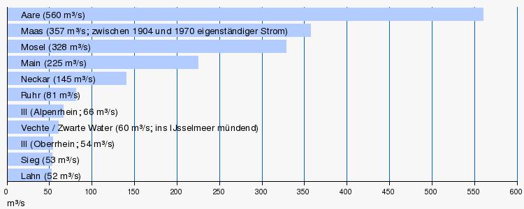 Daten der flussabschnitte und nebenflüsse bearbeiten