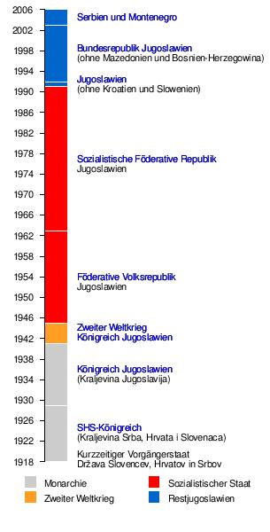 Geschichte Jugoslawiens – Wikipedia