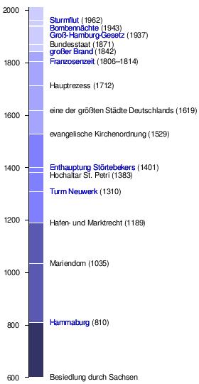 Geschichte Hamburgs Wikiwand