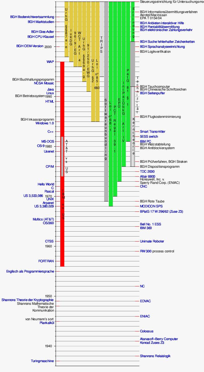 Vorlage:Zeitleiste Technizität – Wikipedia