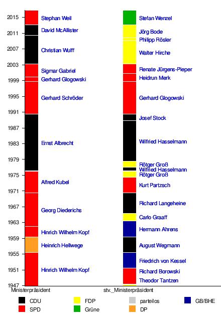 Liste der Niedersächsischen Ministerpräsidenten – Wikipedia
