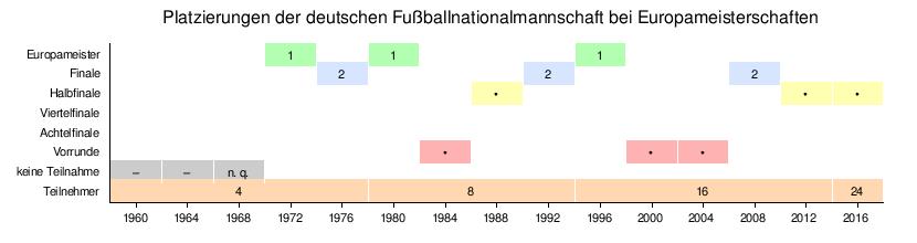 Deutsche Fußballnationalmannschaft –