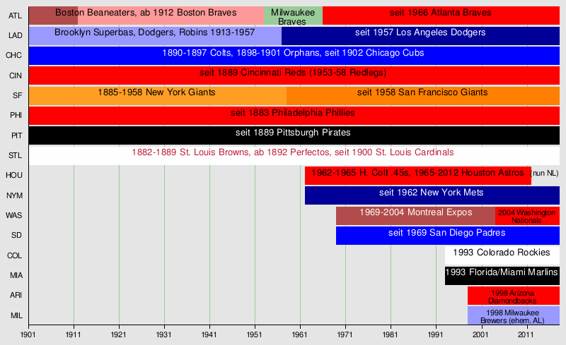 Vorlage:Zeitleiste Teams National League (Baseball) – Wikipedia