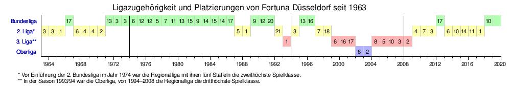 Fortuna Düsseldorf – Wikipedia