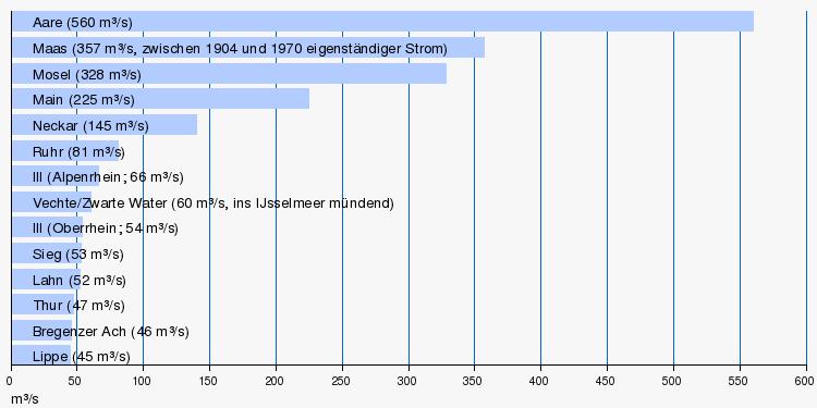 Verwandte suchanfragen zu langste fluss europas