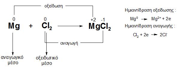 Αποτέλεσμα εικόνας για αριθμος οξειδωσης ετεροπολικού δεσμού