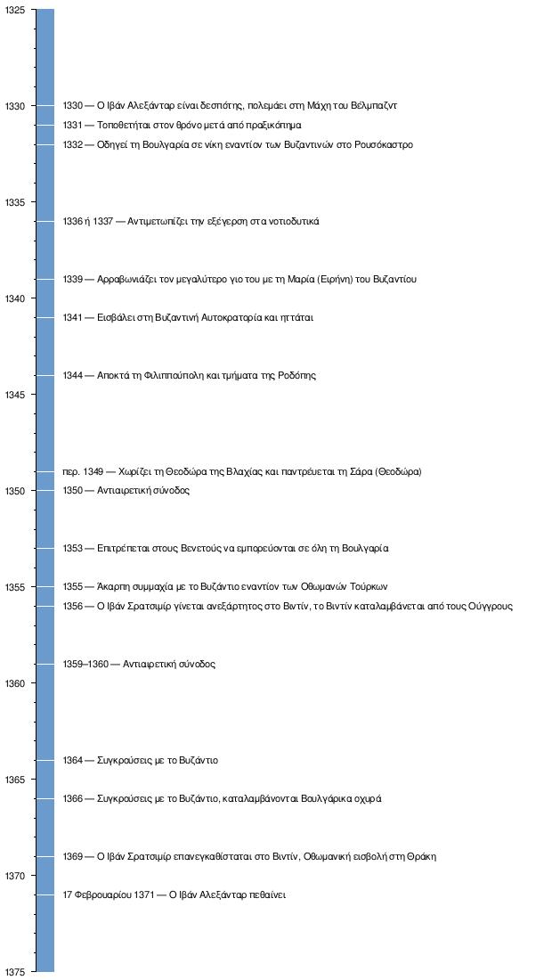 Χρονολογίων ενός 33 ετών