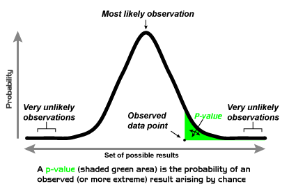 value curve analysis template - p value in plain english key to statistical result