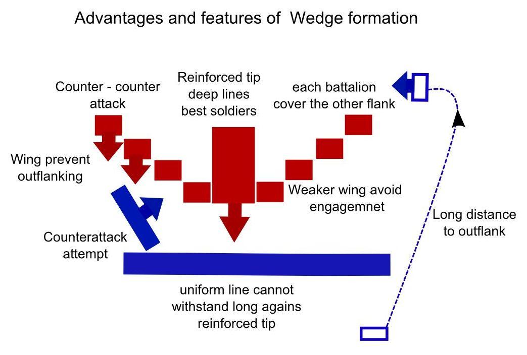 Legion Vs Phalanx: Two Powerhouse Formations of Ancient Warfare