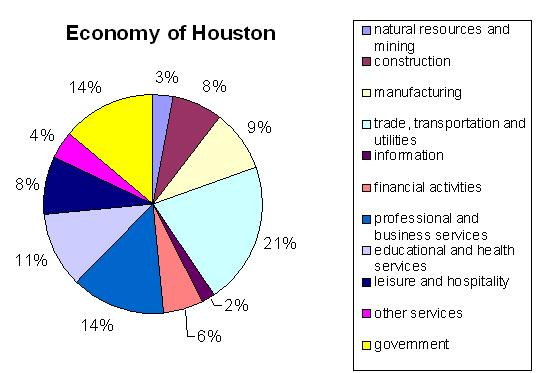 Definition Of Pie Chart: Economy of Houston - Wikipedia,Chart