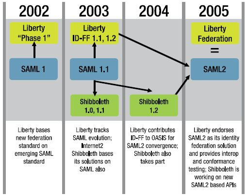 Flow Chart Of Store Management: Liberty Alliance - Wikipedia,Chart