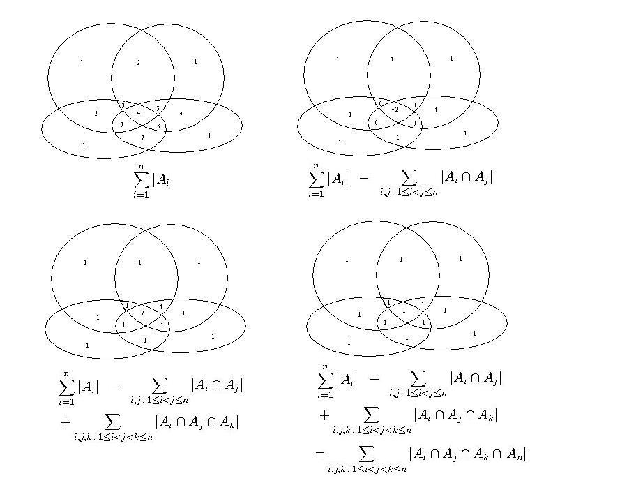 Venn Diagram 4 Circles: Inclusion exclusion diagram.JPG - Wikipedia,Chart