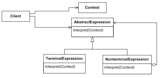 UML diagram of interptreter design pattern