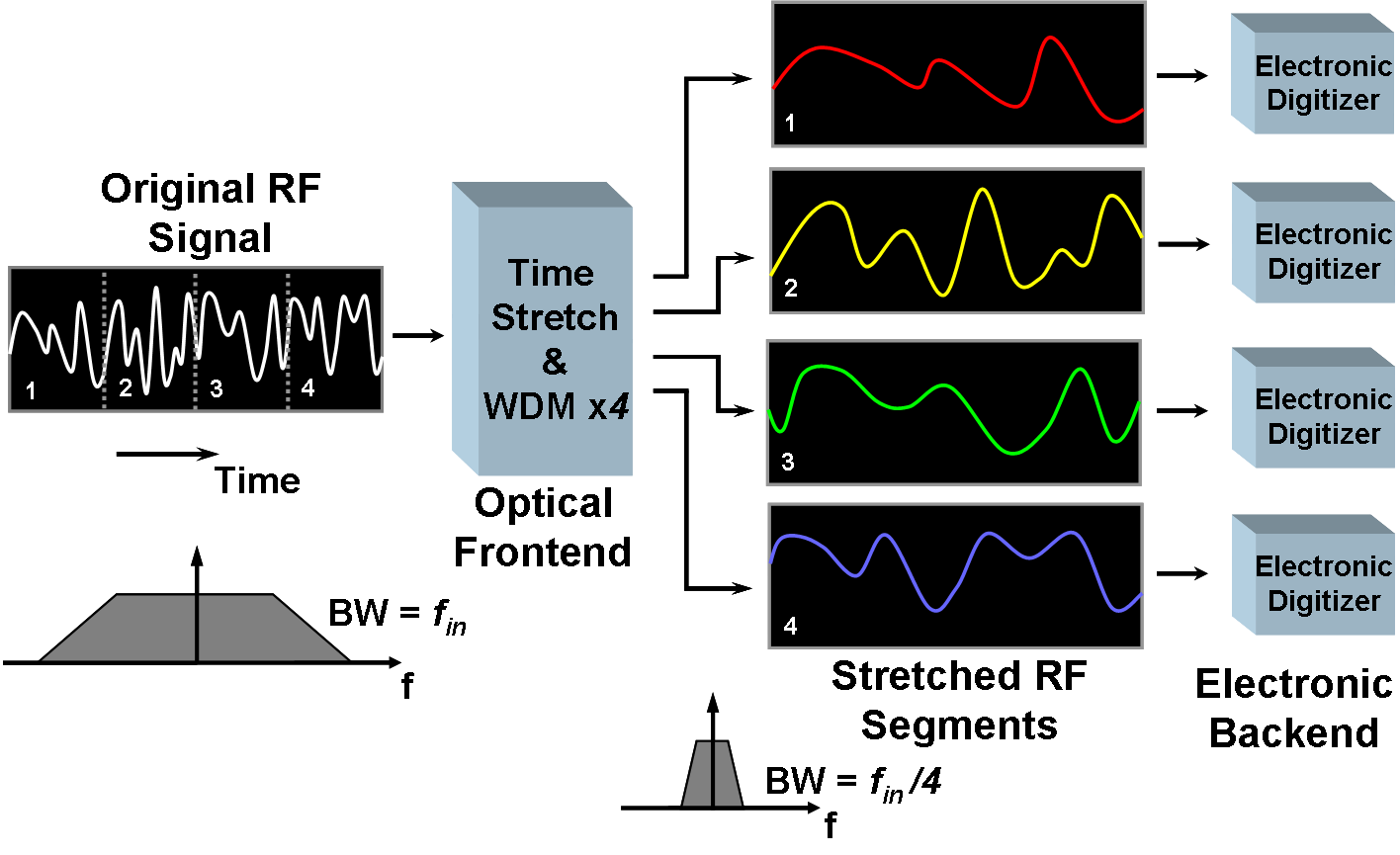 A time-stretch analog-to-digital converter (with a stretch factor of 4) is  shown. The original analog signal is time-stretched and segmented with the  help ...