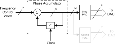 Numerically controlled oscillator - Wikipedia