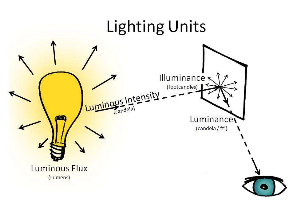 File Lighting Units Png Wikipedia