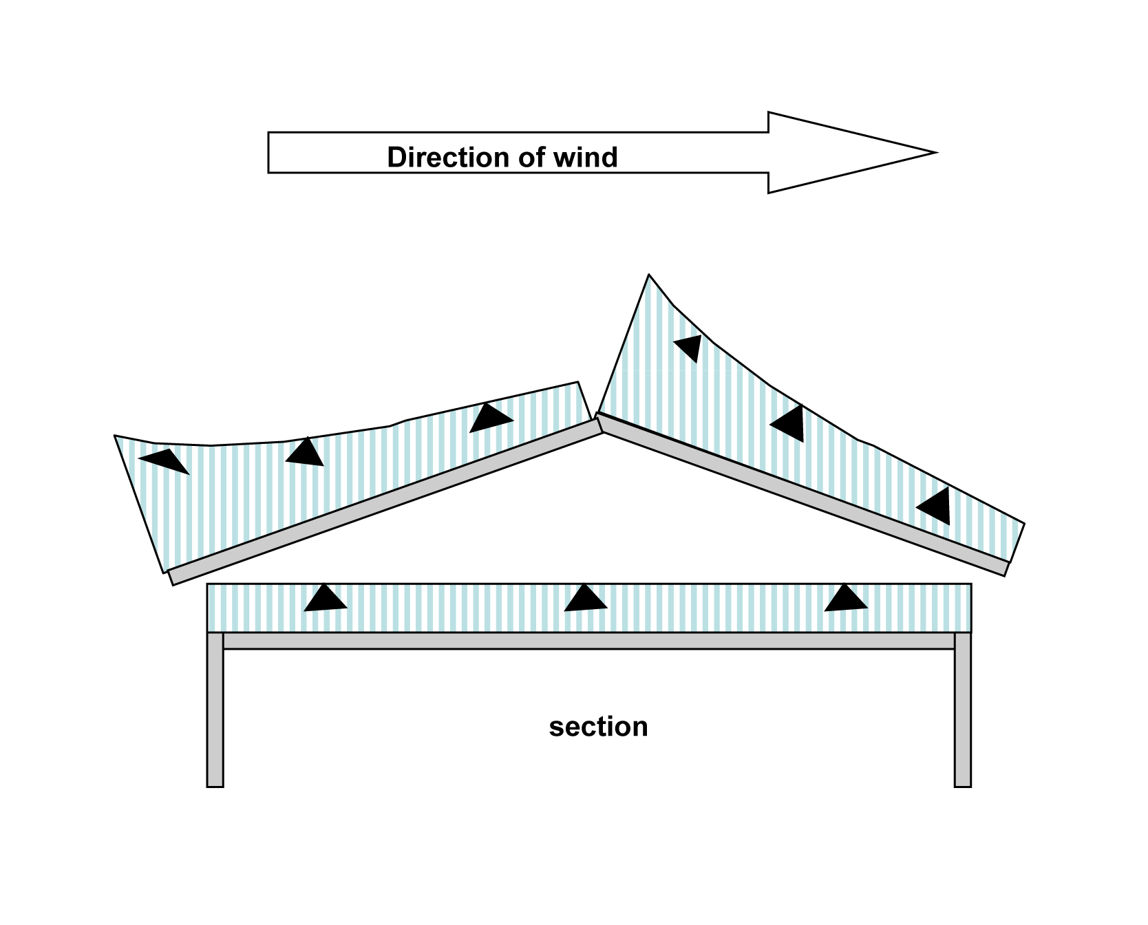 File Wind Pressure Variation Ventilated Roof Png Wikipedia