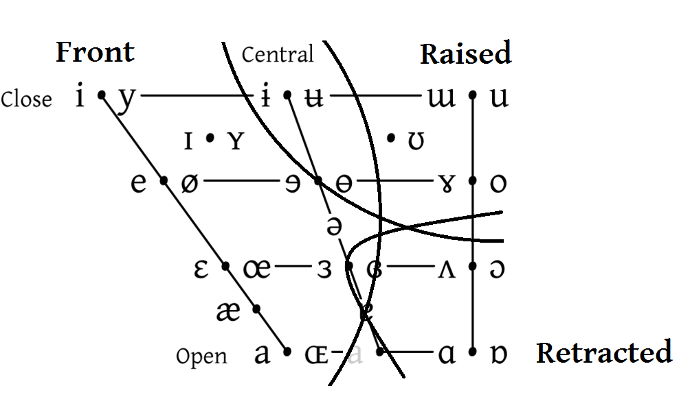 Front vowel - Wikipedia