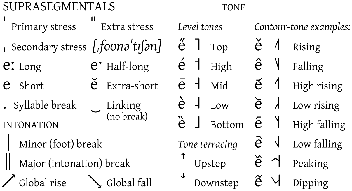 International Phonetic Alphabet Wikipedia – International Phonetic Alphabet Chart