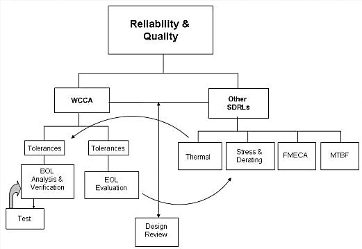 Flow Chart Template: Reliability Chart small.jpg - Wikipedia,Chart