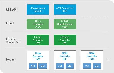Components[edit]