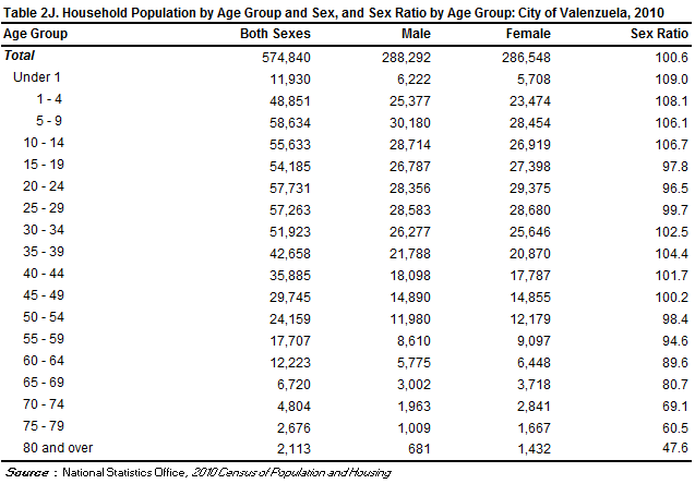 Household population by age group and sex, and sex ratio by age group, City of Valenzuela, 2010