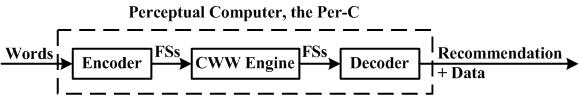 Figure 1. Architecture for the perceptual computer.