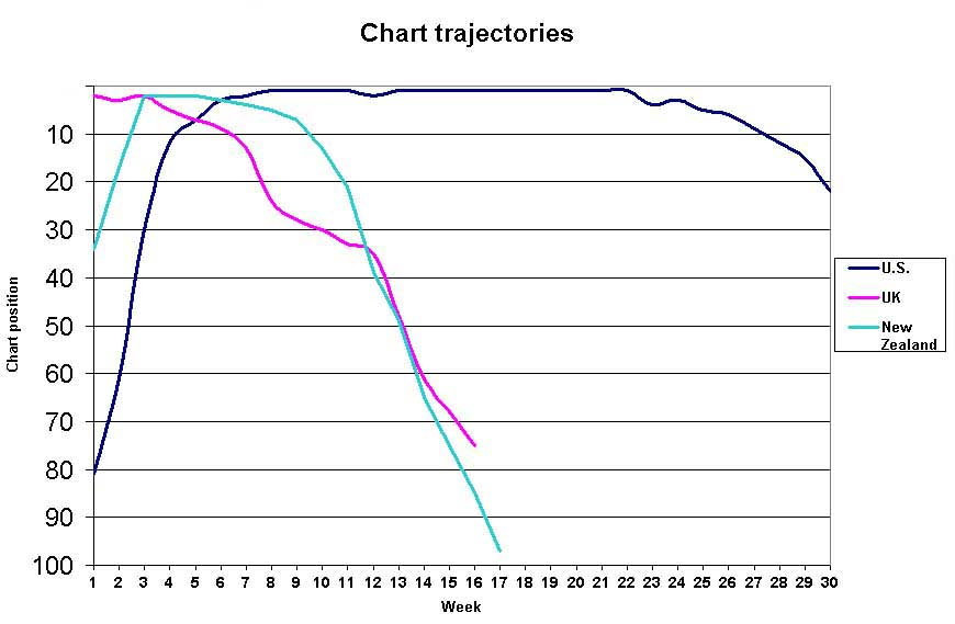 Smith Chart Tool: Mariah Carey We Belong Together chart trajectories.jpg ,Chart