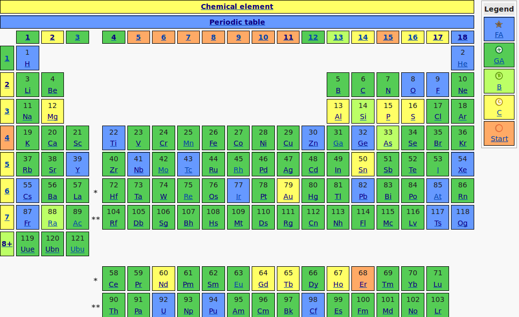 Templateperiodic table by article quality2017 12 31 wikipedia periodic table article quality per element 2017 12 31g urtaz Choice Image