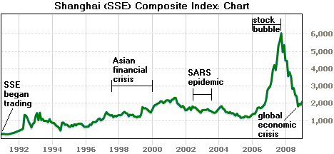 File shanghai composite index png wikipedia