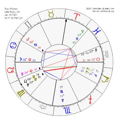 Cosmic cross (astrology) - Wikipedia, the free encyclopedia