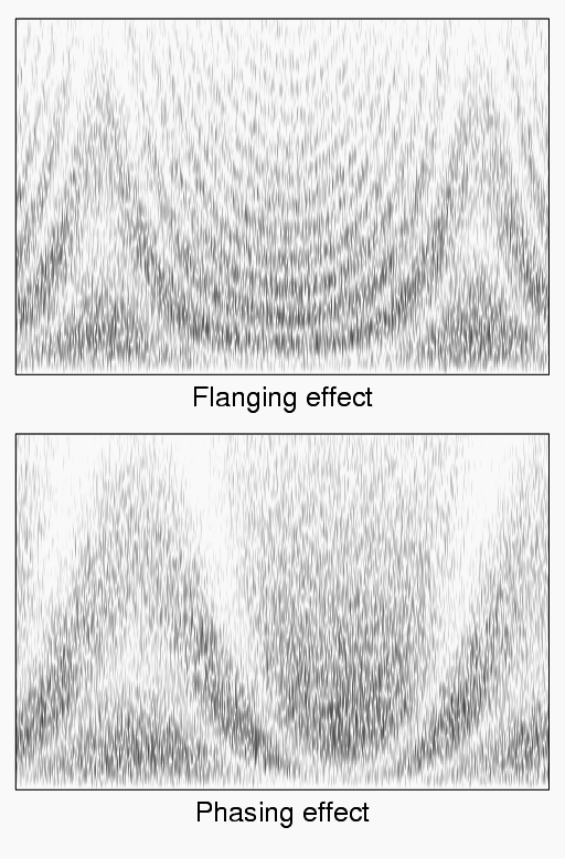 Flanging - Wikipedia
