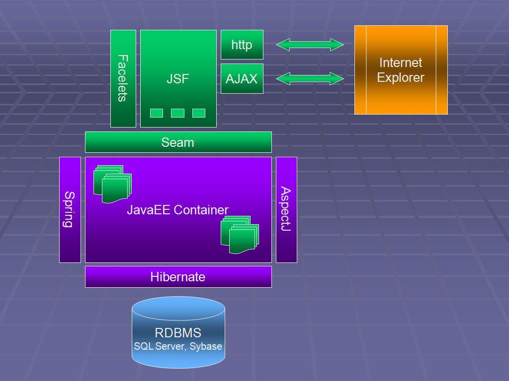File:Technology stack sample.jpg  Wikipedia, the free encyclopedia