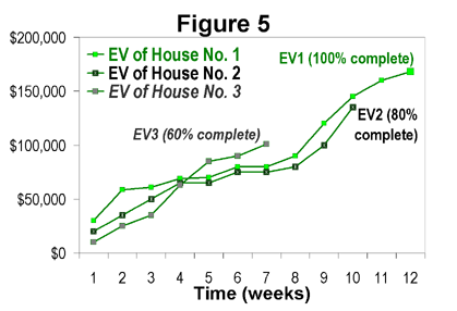 Figure 5: A comparison of three EV curves without PV and AC