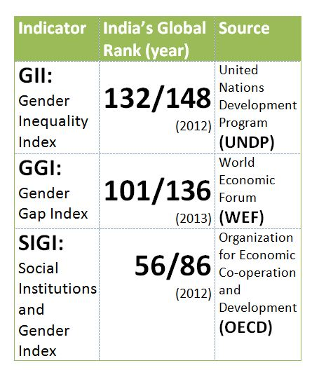 Metric Measures Chart: Gender inequality in India - Wikipedia,Chart