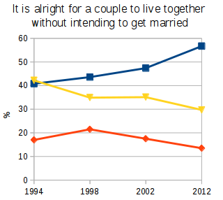 Public approval in the United States for cohabiting couples has risen since 1994 Agree Neither agree nor disagree Disagree Cohabitation Approval General Social Survey 1994-2012 v2.png