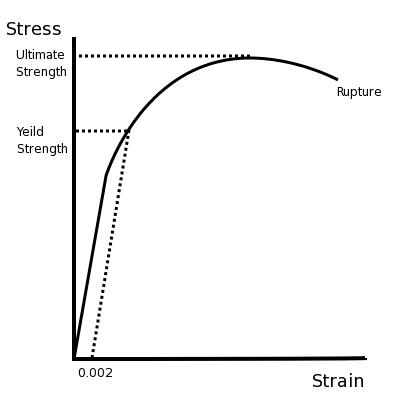 Stress_v_strain_Aluminum