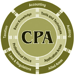 how to become a cpa in india