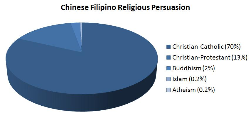 Fraction To Percentage Conversion Chart: Chinese Filipino - Wikipedia,Chart