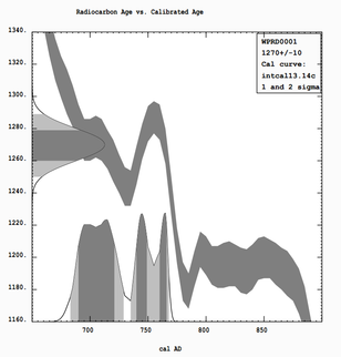 File:CALIB output example probabilistic radiocarbon date calibration.png