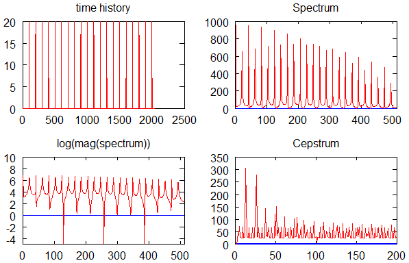 Spectrum analysis in r