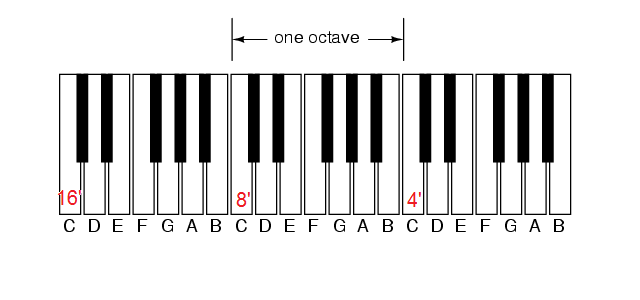 Organ keyboard unision pitch layout.png
