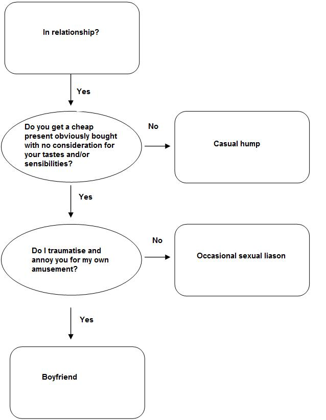 Template Of A Flow Chart: Flowchart boyfriend.jpg - Wikipedia,Chart