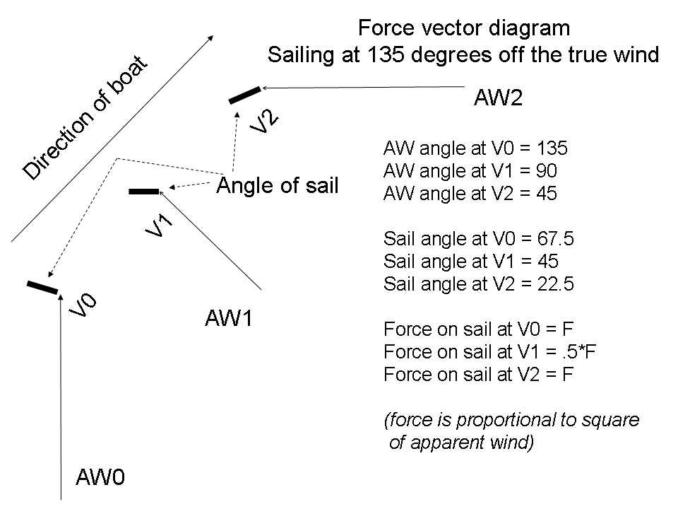 Talksailing faster than the windarchive 3 wikipedia this diagram shows the force vectors for a boat sailing downwind at 135 degrees off the publicscrutiny Choice Image