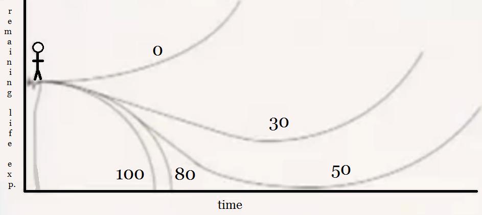 File:Longevity escape velocity (LEV) graph.png - Wikipedia